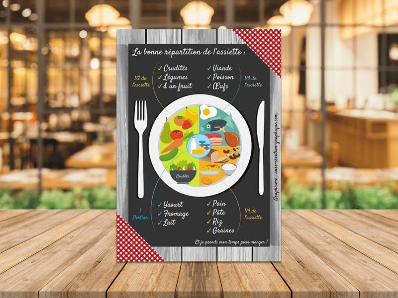Affichette sur la bonne répartition de l'assiette